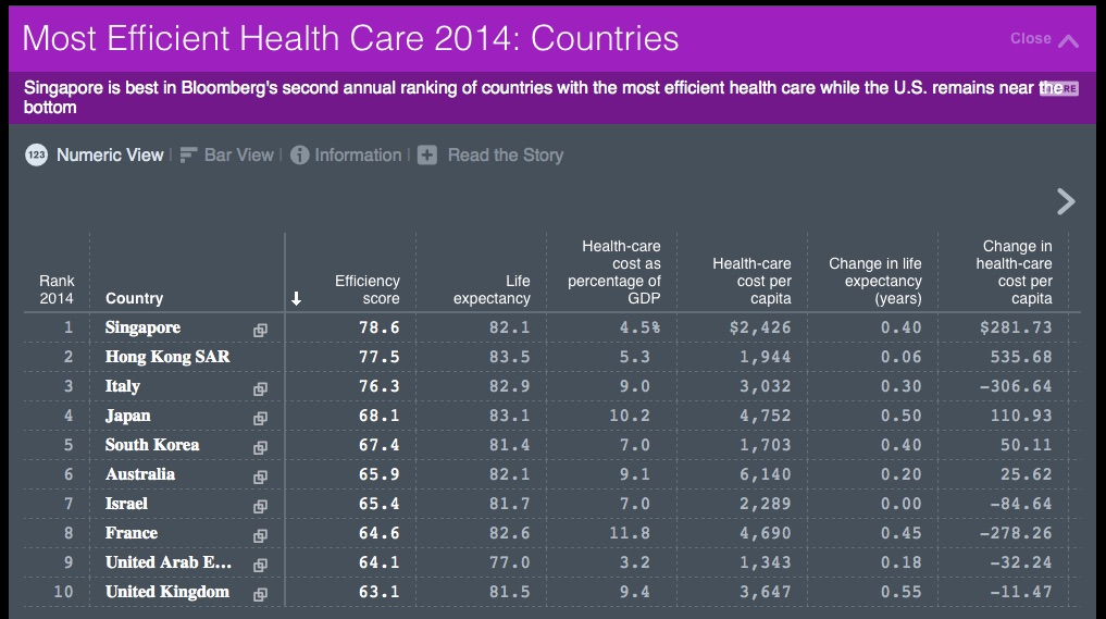 Comparison of Health Care systems Around the World  Any