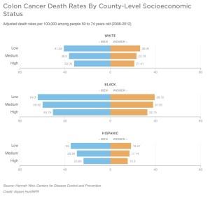 Colon Cancer Death Rates