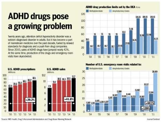 Drug Adhd use adult