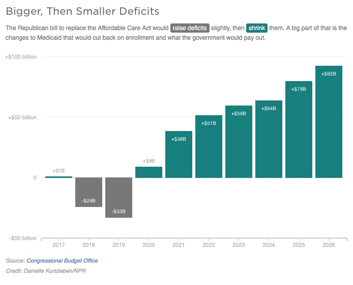 Untitled.CBO.5.Smaller deficits