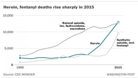 Herion deaths.2