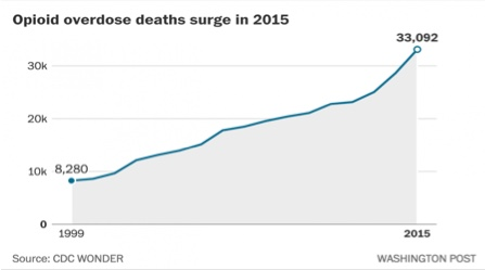 Heroin deaths.1