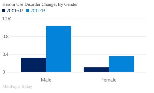 Heroin Disorder Change by Gender