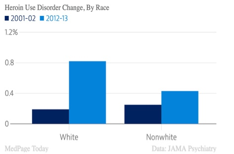 Heroin Use Disorder by Race