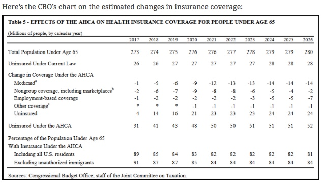 Untitled.CBO numbers