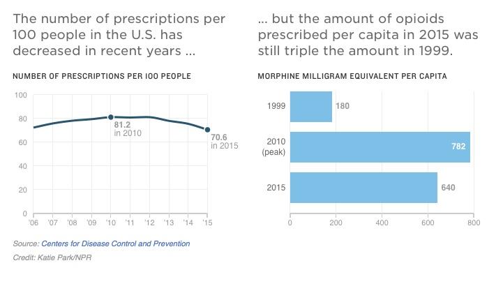 Opiodprescriptions.1