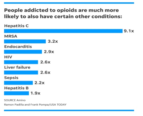 Untitled.opioids and other conditions