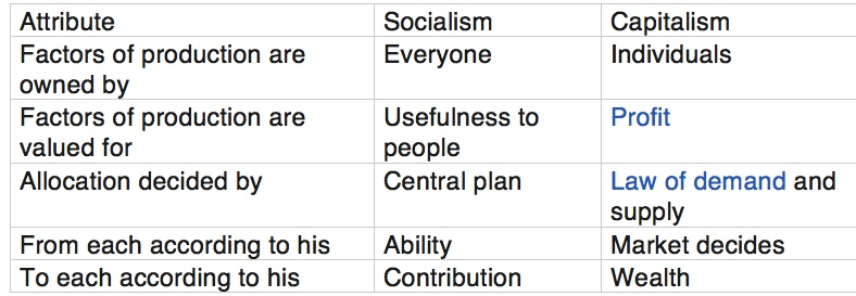 Untitled.Differences between Socialism,